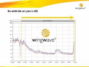 Wingwave Koblenz – wingwave Musik – So wirkt die wingwave-Musik