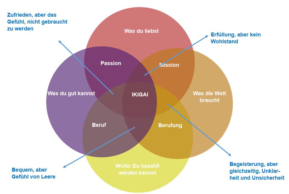 Ikigai – Mit der japanischen Philosophie den Sinn des Lebens finden – Ikigai Coaching Koblenz
